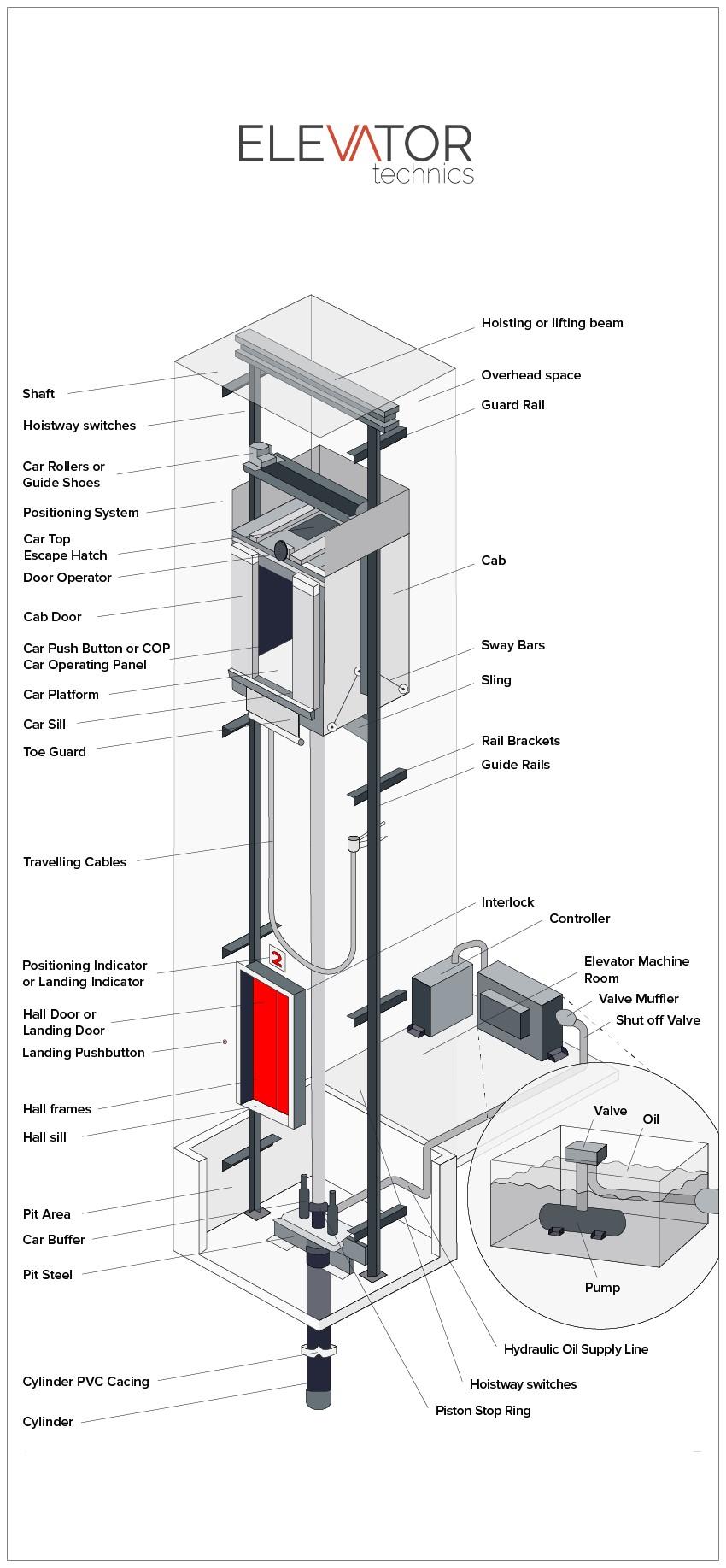 hydraulic-elevator